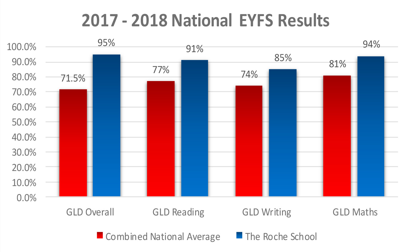 EYFS National Profile Results 2017 – 18