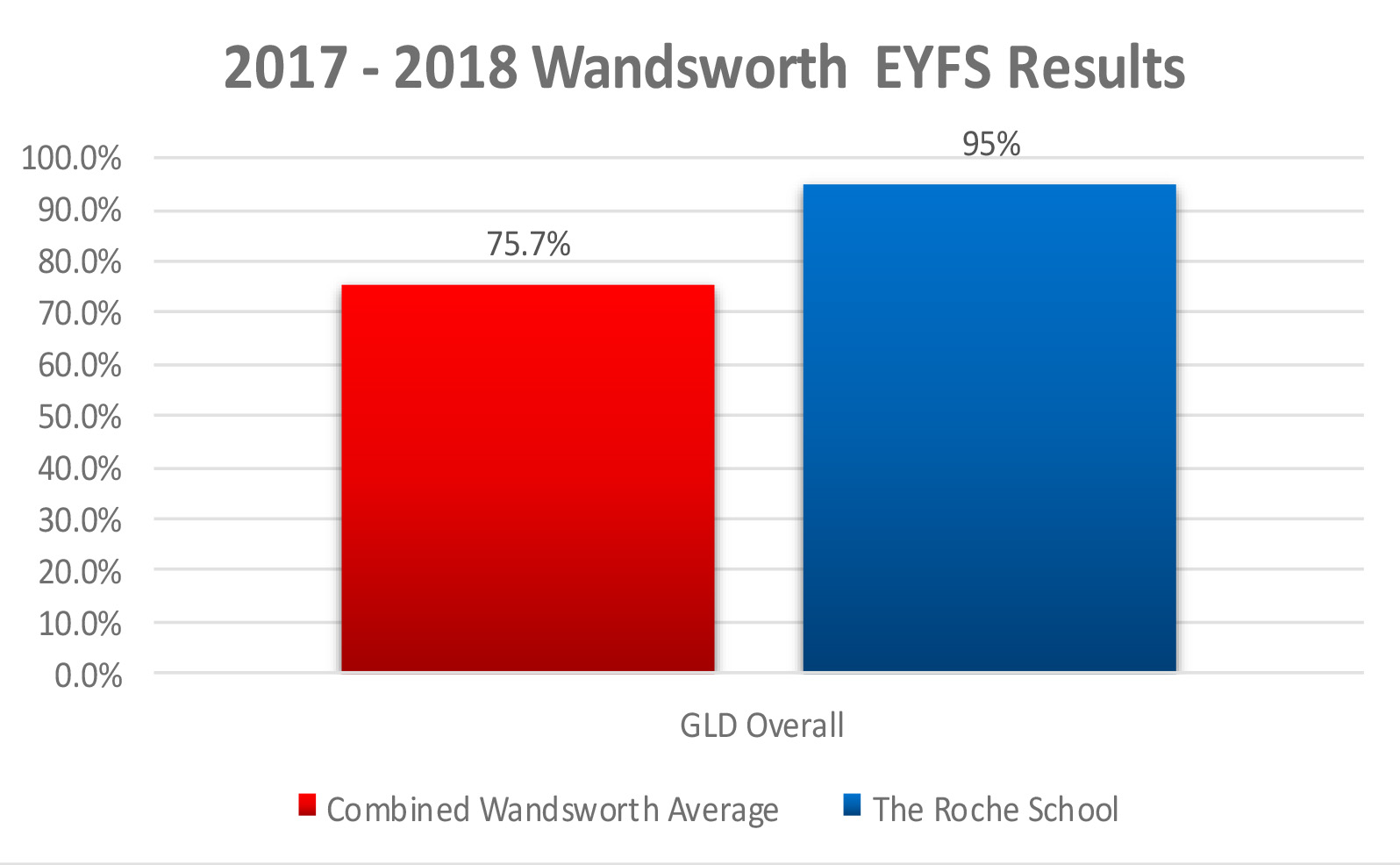 EYFS Wandsworth Profile Results 2017 – 18
